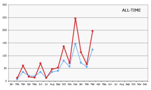 amazon stats graph