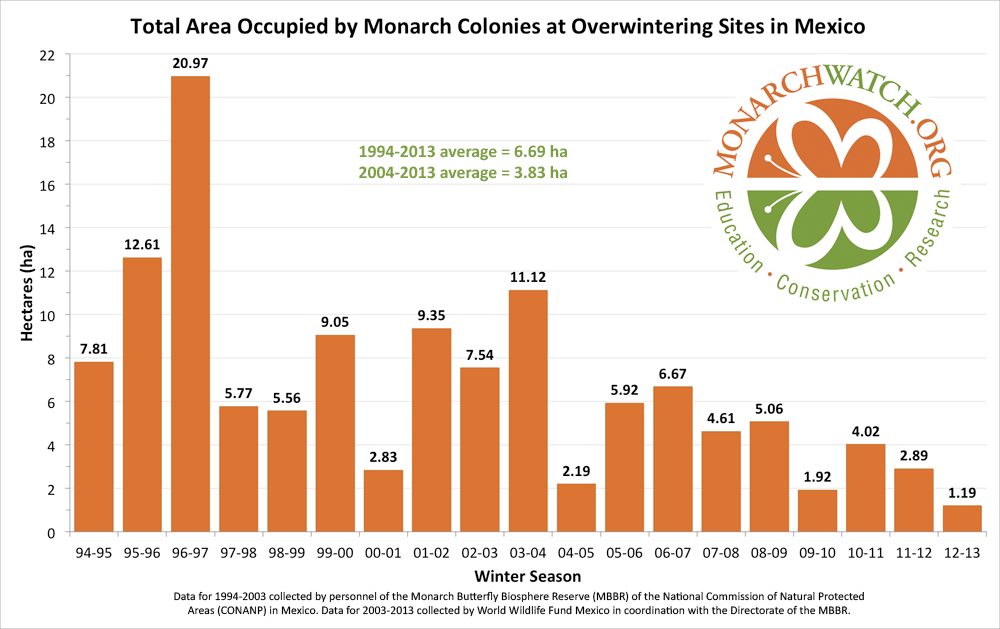 monarch-population-figure-monarchwatch