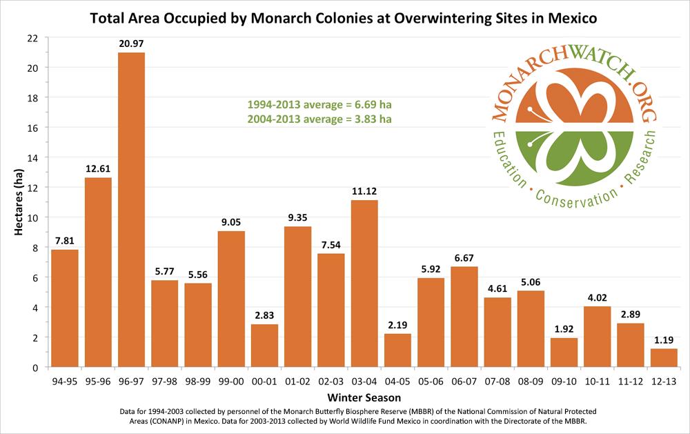 monarch-population-figure-monarchwatch