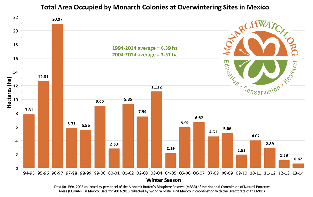 Total Area Occupied by Monarch Colonies at Overwintering Sites in Mexico