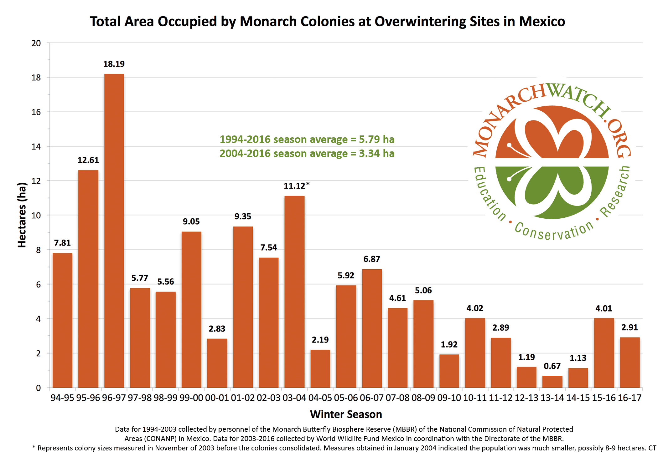 monarch-population-figure-monarchwatch-2017