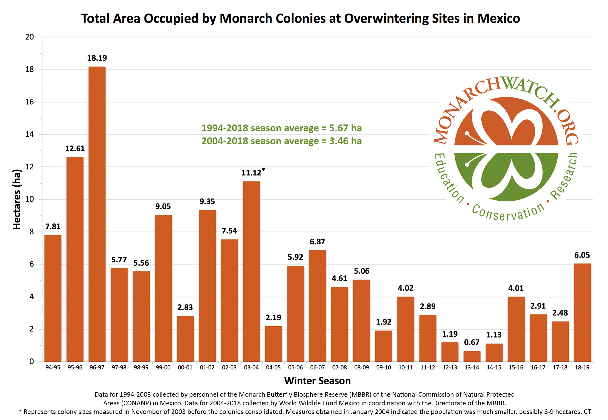 monarch-population-figure-monarchwatch-2018