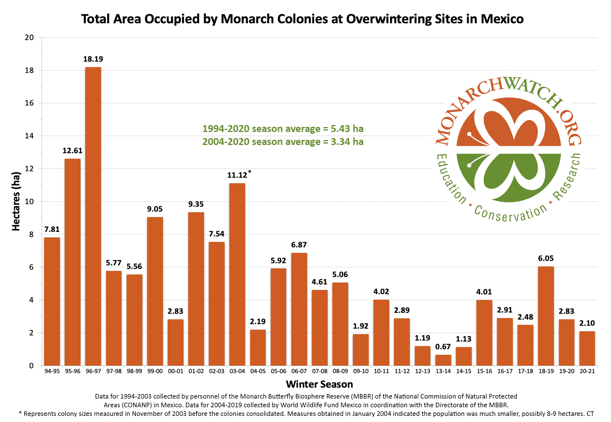 monarch-population-figure-monarchwatch-2021