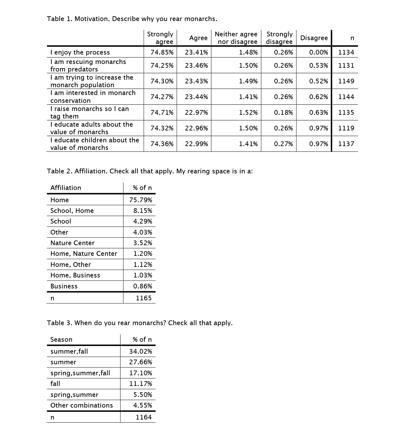 rearing-survey-tables-1-3