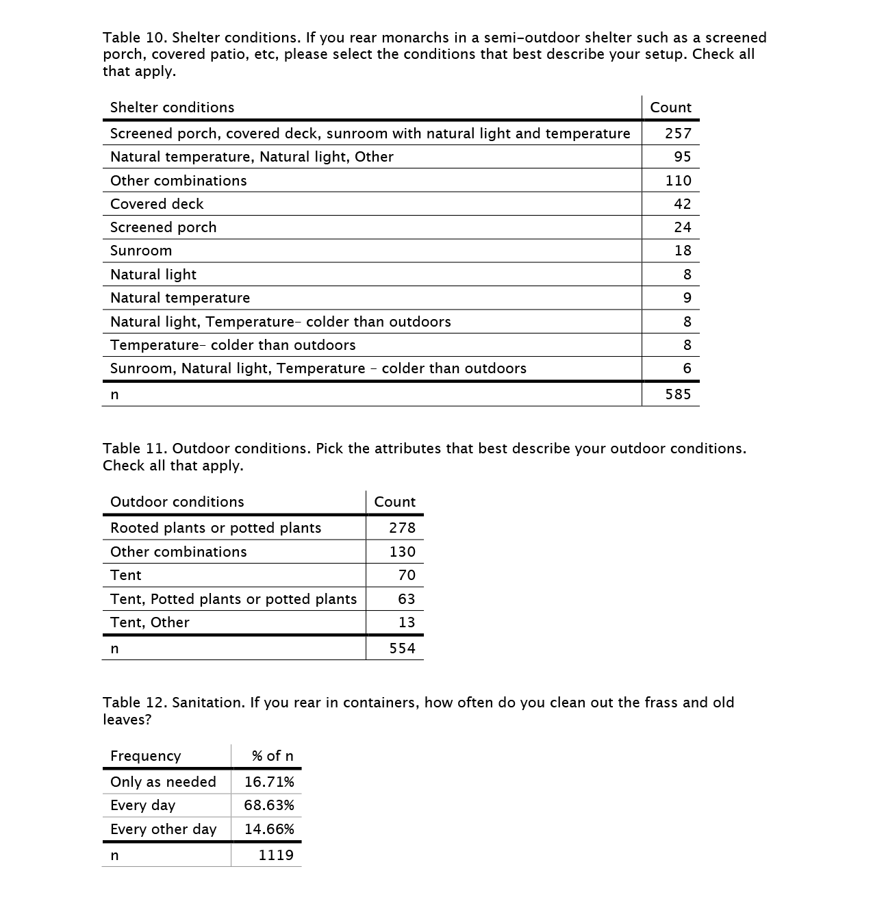 rearing-survey-tables-10-12