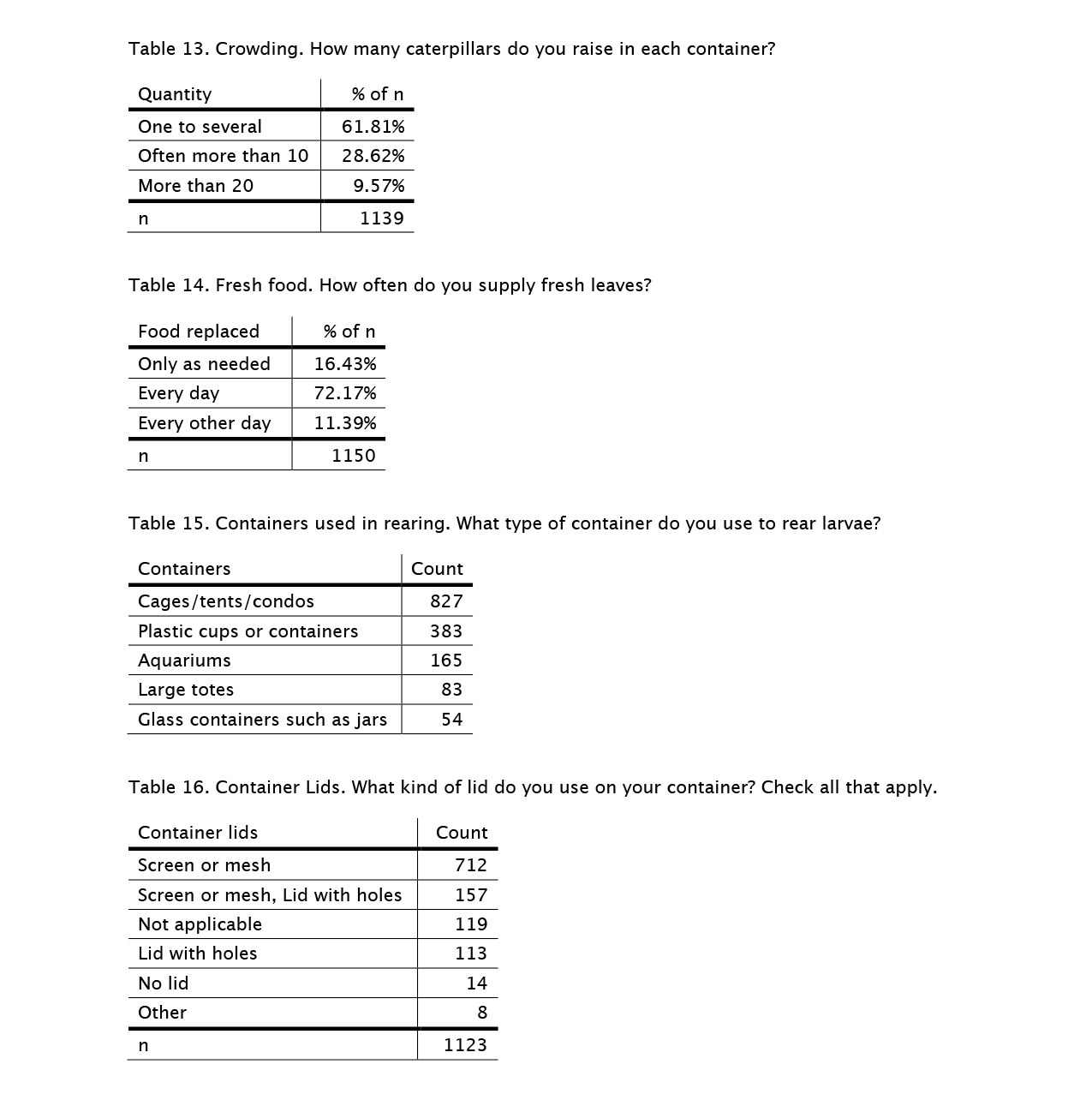 rearing-survey-tables-13-16