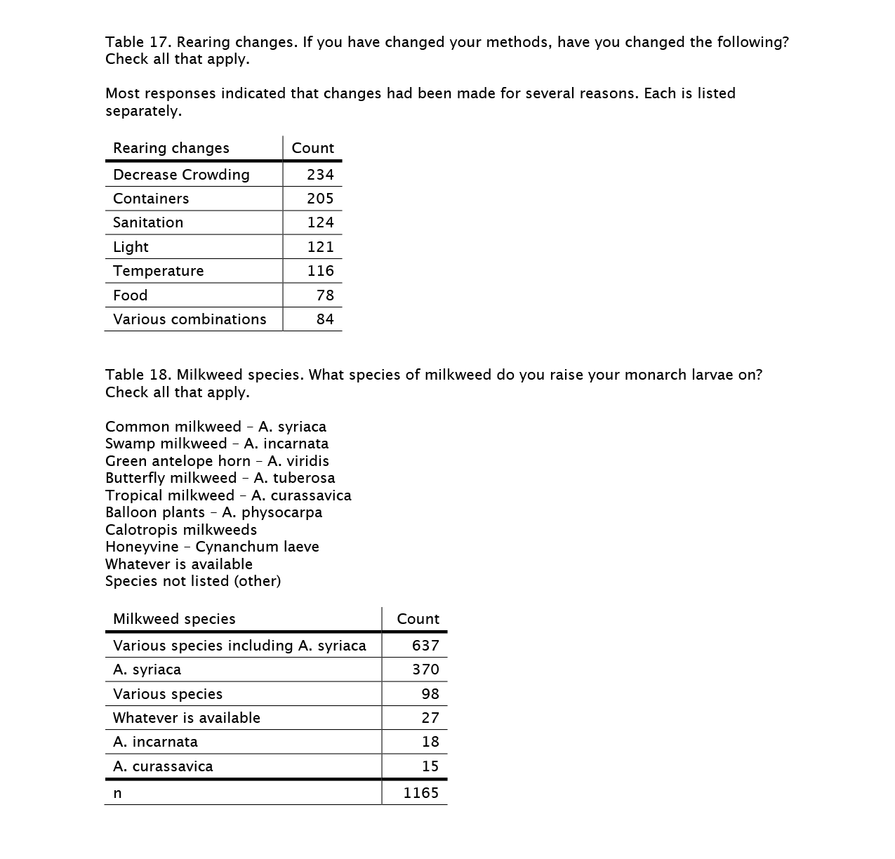 rearing-survey-tables-17-18