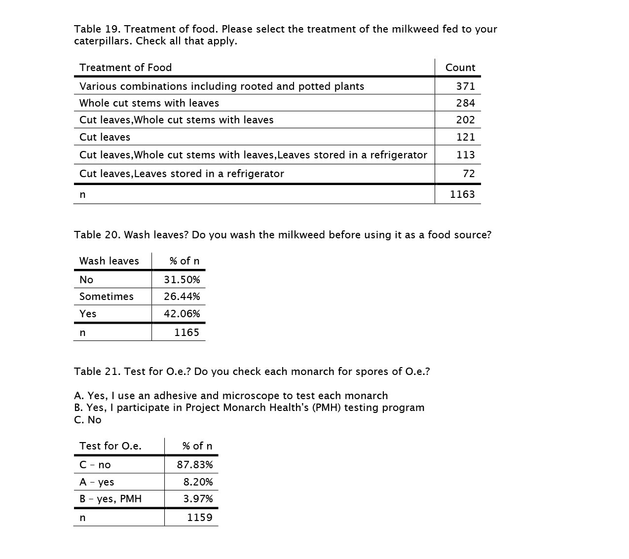 rearing-survey-tables-19-21