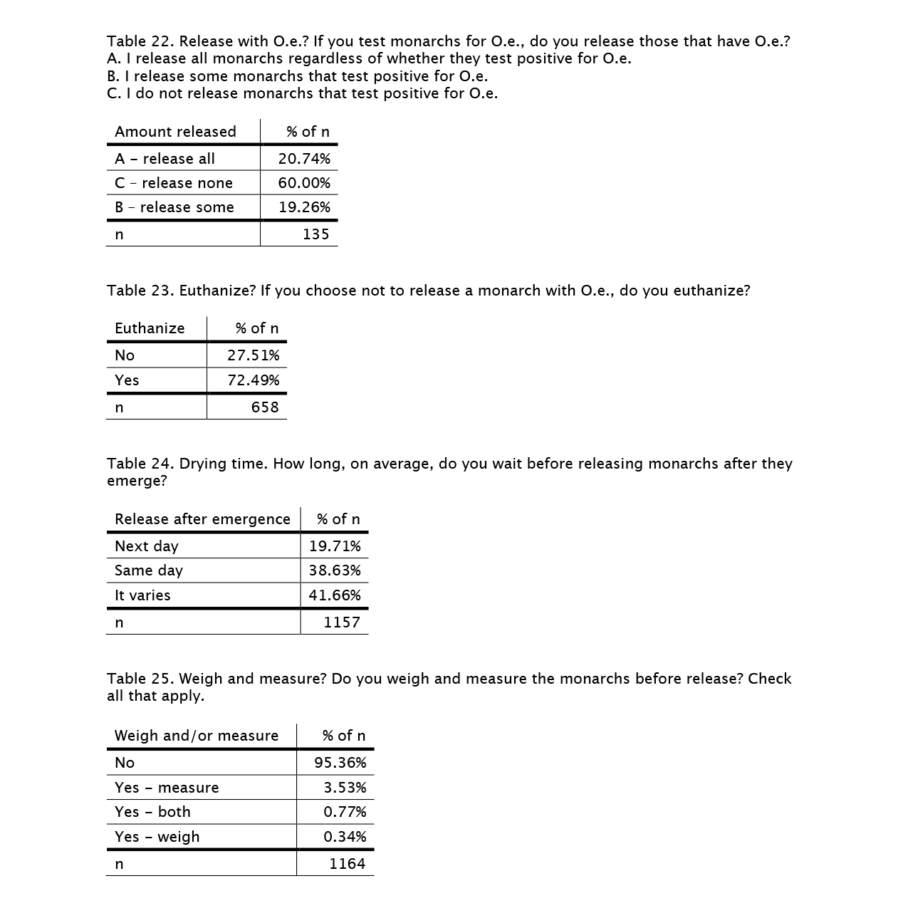 rearing-survey-tables-22-25