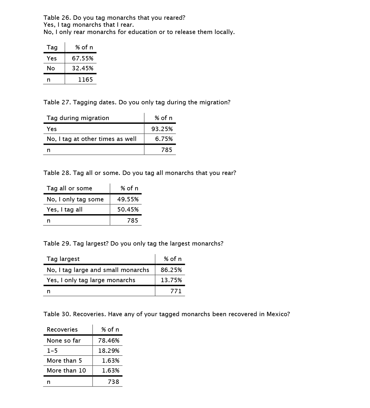 rearing-survey-tables-26-30
