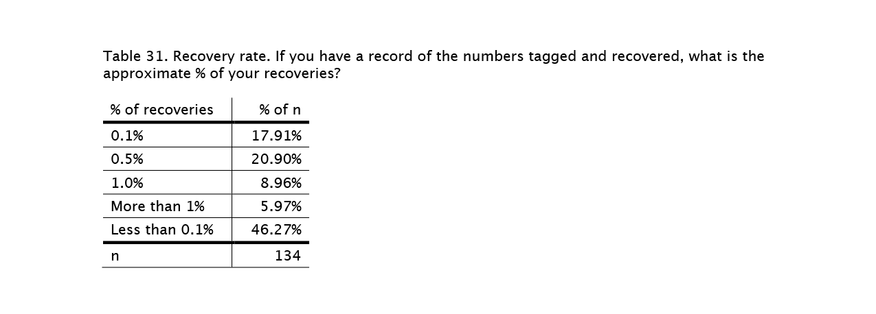 rearing-survey-tables-31