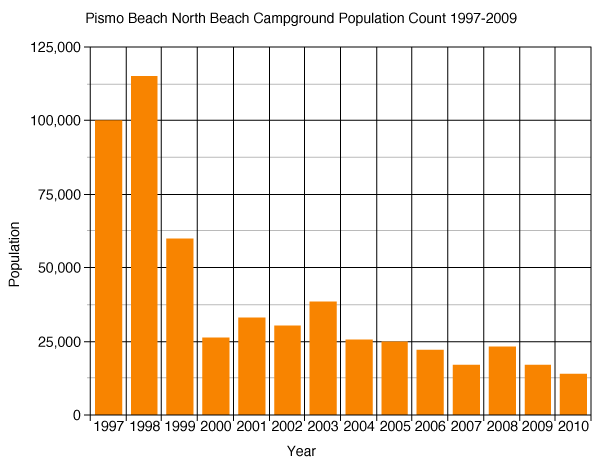 Pismo Beach North beach Campground Population Count 1997-2009