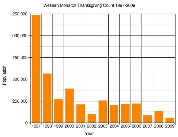 Western Monarch Thanksgiving Count 1997-2009